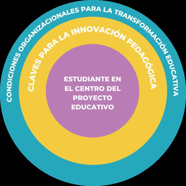 Gráfico de Modelo de Educación